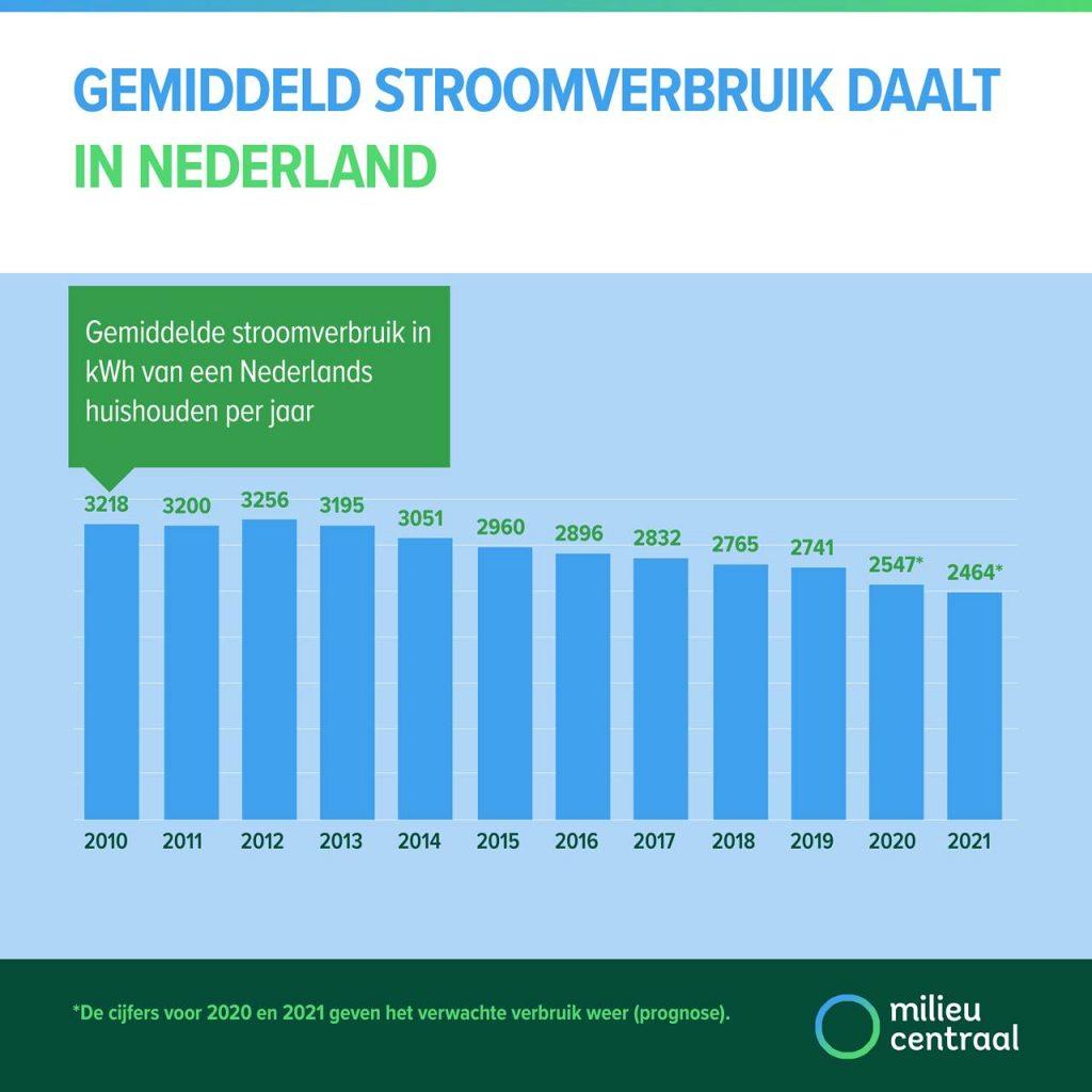gemiddeld stroomverbruik nederland duurzaam